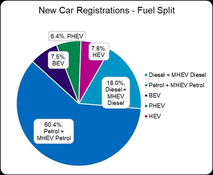 New car registrations fuel split graph May 2021