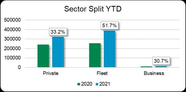 New car market sector split YTD graph May 2021