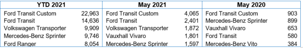 Top LCV registrations table may 2021