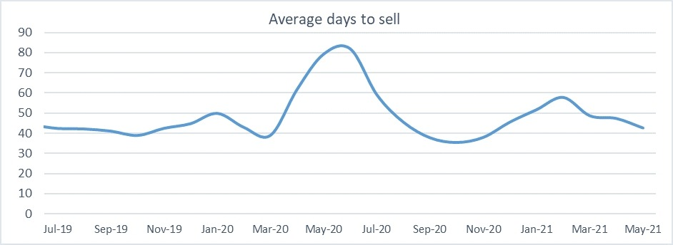 Average days to sell graph May 2021