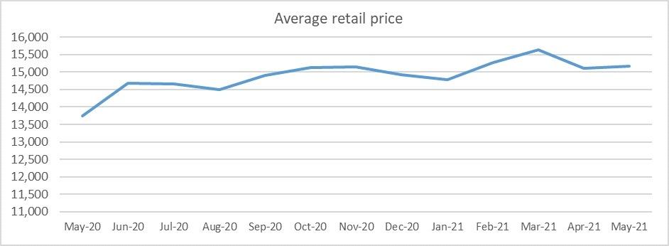 Average retail price graph May 2021