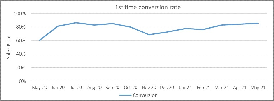 First time conversion rate graph May 2021