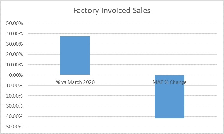 Factory invoiced sales graph July 2021