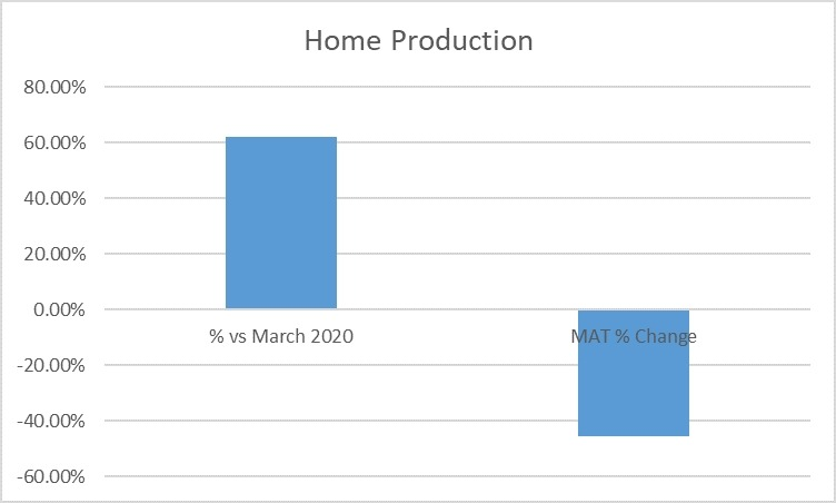 Home production graph July 2021