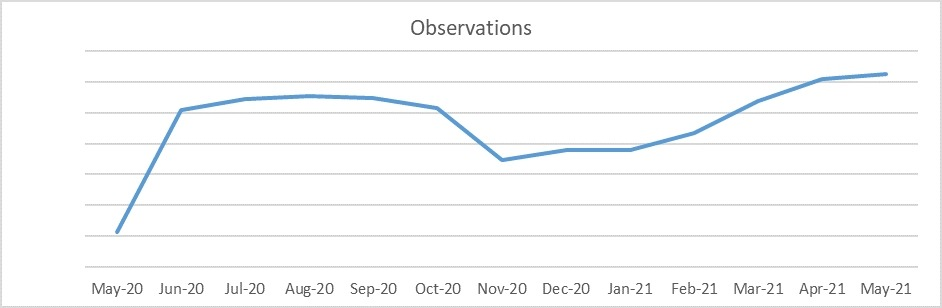 Observations graph May 2021