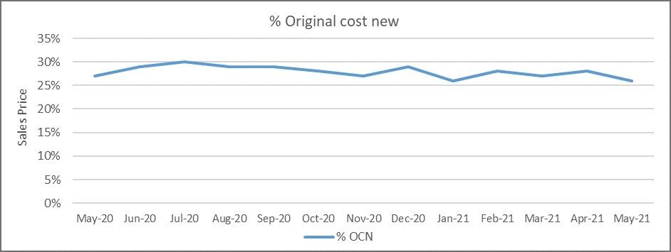 Percentage original cost new graph May 2021